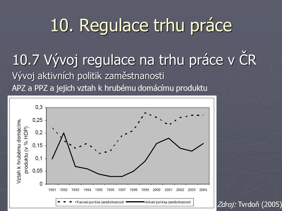 10. Regulace trhu práce 10.7 Vývoj regulace na trhu práce v ČR Vývoj aktivních politik zaměstnanosti APZ a PPZ a jejich vztah k hrubému domácímu produ