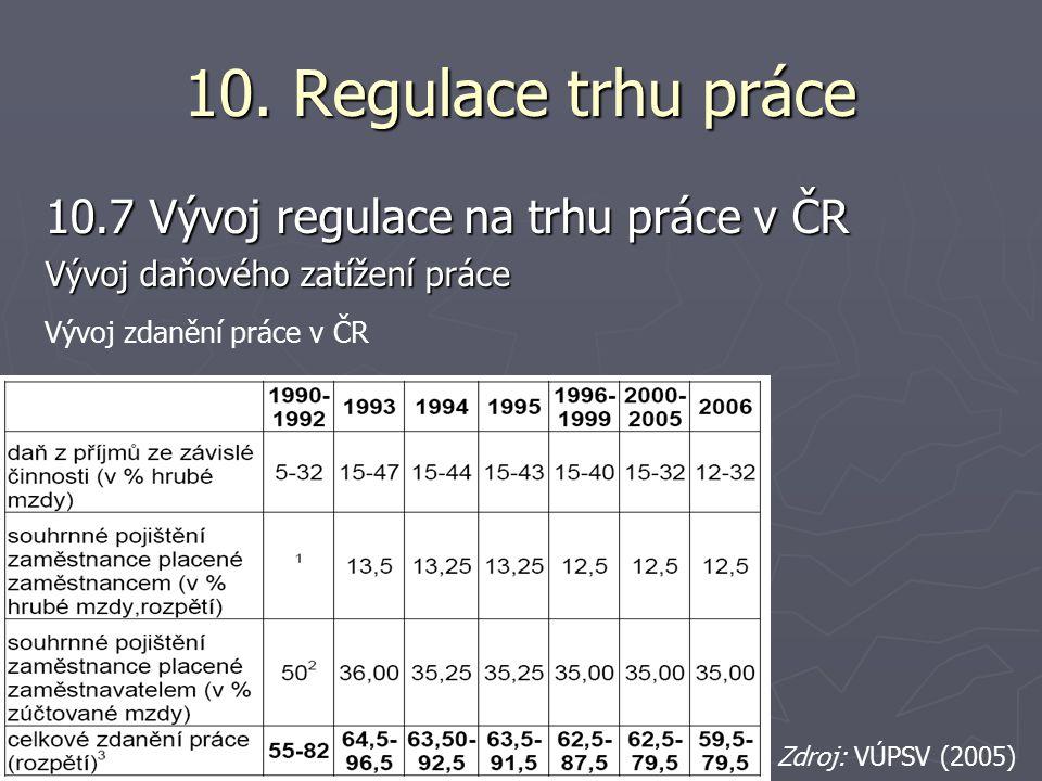 10. Regulace trhu práce 10.7 Vývoj regulace na trhu práce v ČR Vývoj daňového zatížení práce Vývoj zdanění práce v ČR Zdroj: VÚPSV (2005)