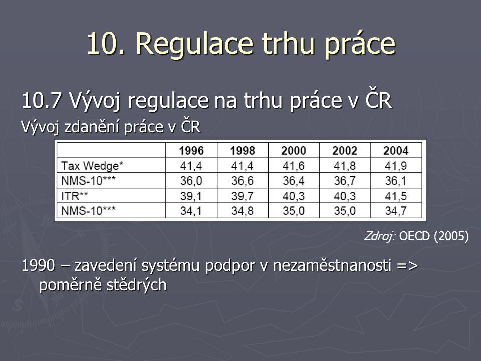10. Regulace trhu práce 10.7 Vývoj regulace na trhu práce v ČR Vývoj zdanění práce v ČR 1990 – zavedení systému podpor v nezaměstnanosti => poměrně st