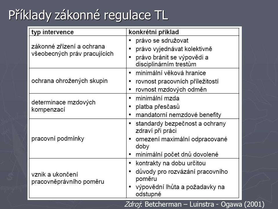 Příklady zákonné regulace TL Zdroj: Betcherman – Luinstra - Ogawa (2001)