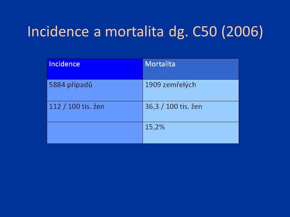 Incidence a mortalita dg. C50 (2006)
