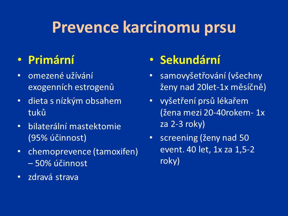 Prevence karcinomu prsu Primární omezené užívání exogenních estrogenů dieta s nízkým obsahem tuků bilaterální mastektomie (95% účinnost) chemoprevence