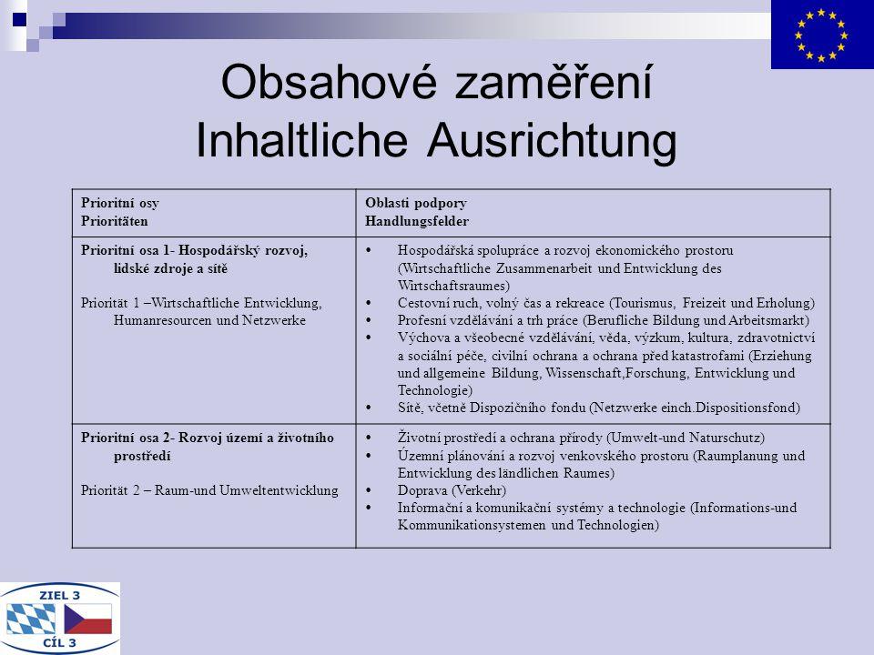 Obsahové zaměření Inhaltliche Ausrichtung Prioritní osy Prioritäten Oblasti podpory Handlungsfelder Prioritní osa 1- Hospodářský rozvoj, lidské zdroje