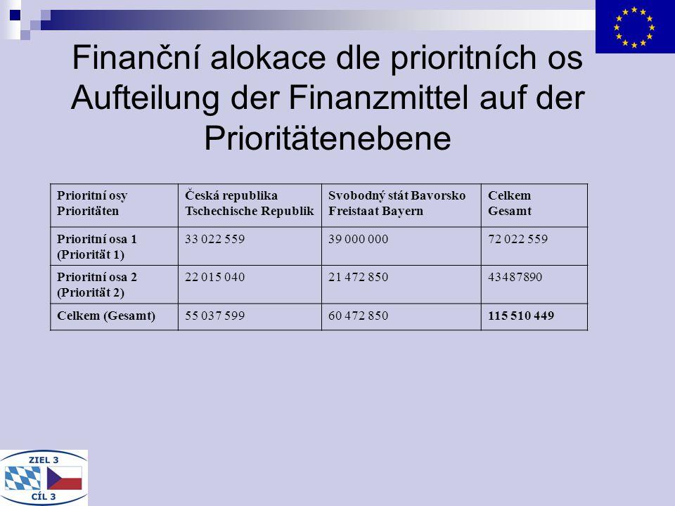 Finanční alokace dle prioritních os Aufteilung der Finanzmittel auf der Prioritätenebene Prioritní osy Prioritäten Česká republika Tschechische Republ