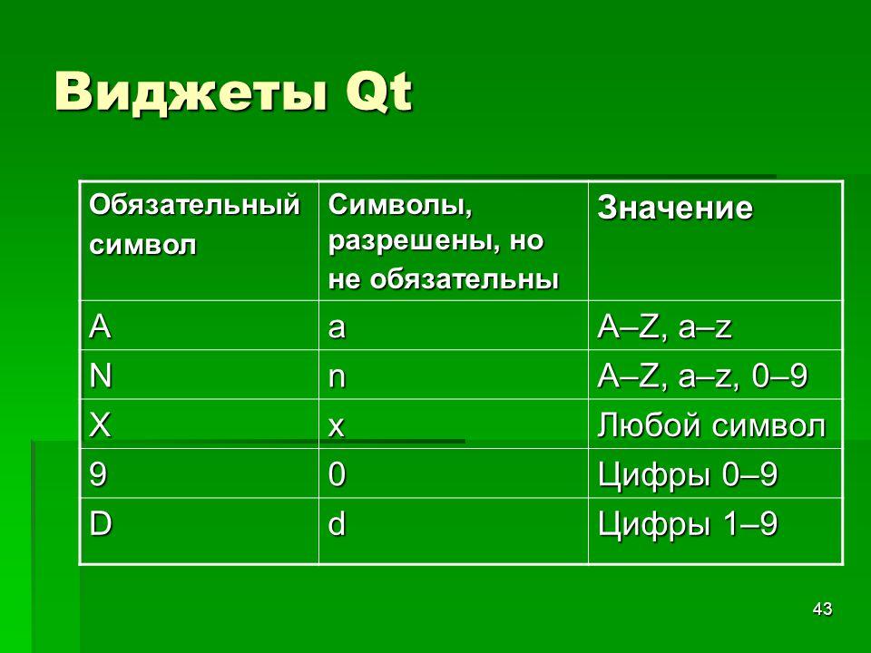 43 Виджеты Qt Обязательный символ Символы, разрешены, но не обязательны Значение Aa А–Z, а–z Nn A–Z, a–z, 0–9 Xx Любой символ 90 Цифры 0–9 Dd Цифры 1–