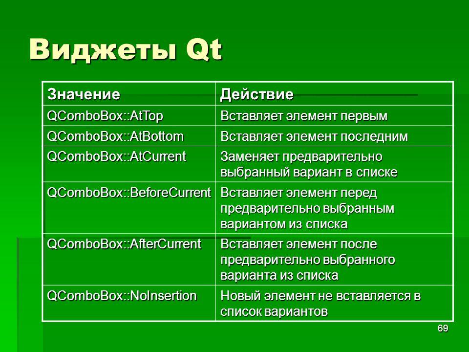 69 Виджеты Qt ЗначениеДействие QComboBox::AtTop Вставляет элемент первым QComboBox::AtBottom Вставляет элемент последним QComboBox::AtCurrent Заменяет