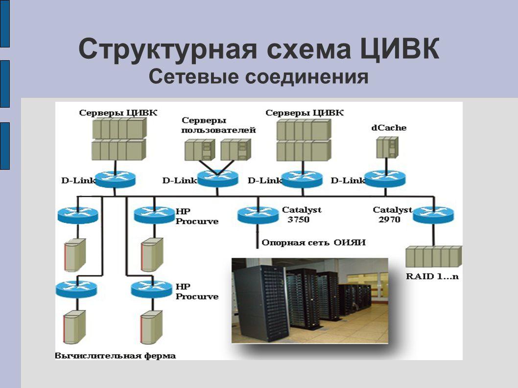 WLCG грид в ЦИВК ЦИВК имеет общие ресурсы с сайтом WLCG – JINR-LCG2: счетные машины и дисковые массивы в dCache.