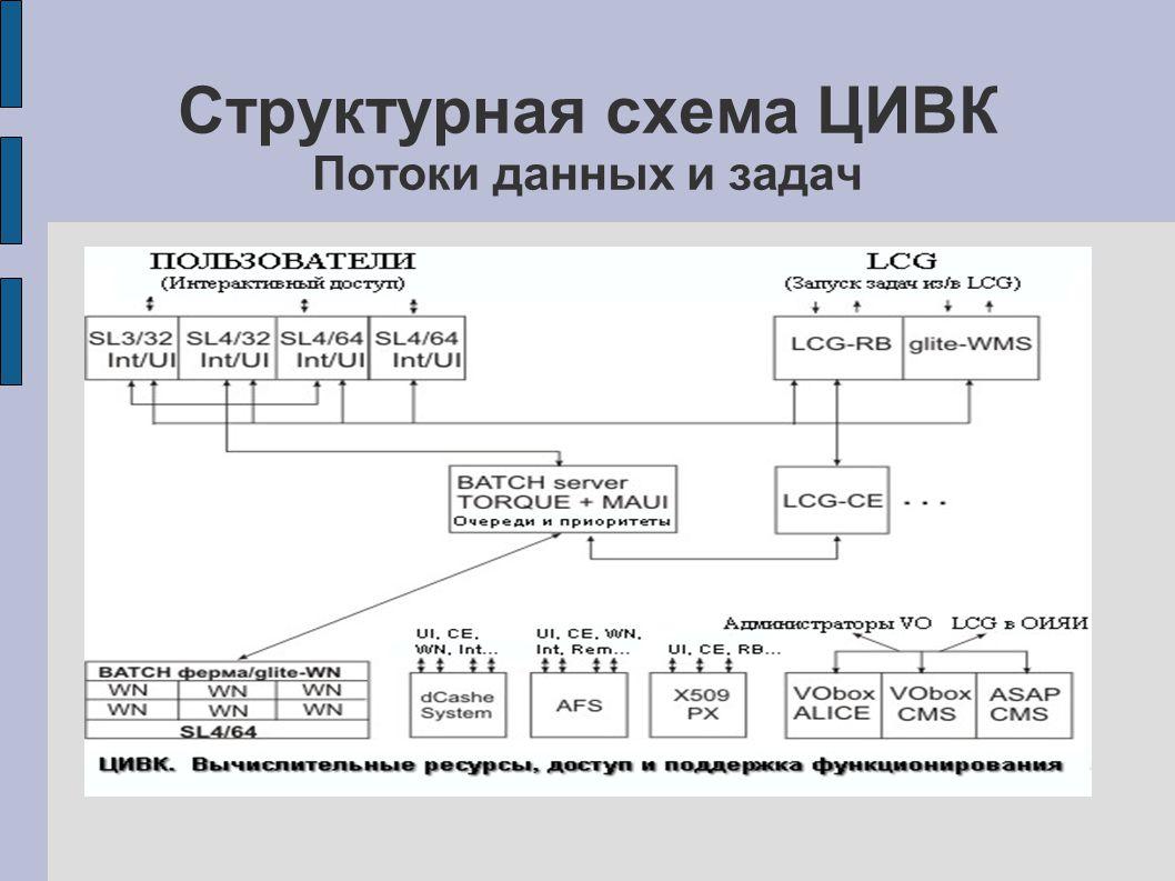Структурная схема ЦИВК Потоки данных и задач