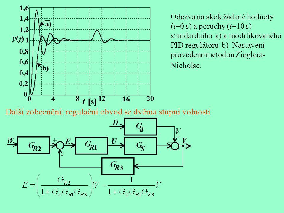Odezva na skok žádané hodnoty (t=0 s) a poruchy (t=10 s) standardního a) a modifikovaného PID regulátoru b) Nastavení provedeno metodou Zieglera- Nicholse.