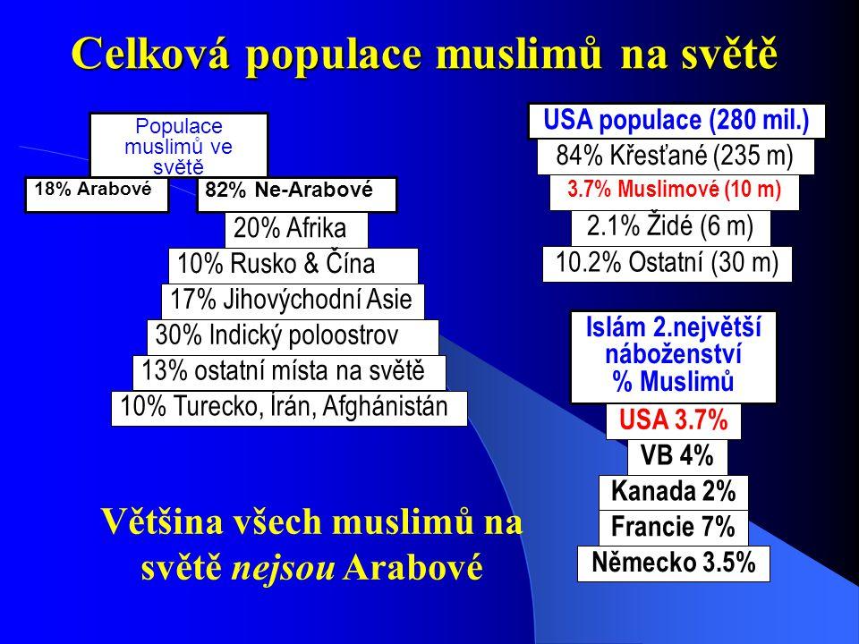 (c) Madina Masjid, Houston, Texas3 Světová Populace Růst za posledních 50 let * (v milionech) roky Náboženství Změna * 200220102015 Křesťané1.00%21002