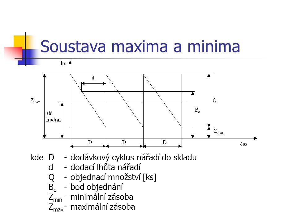 Soustava maxima a minima kdeD-dodávkový cyklus nářadí do skladu d-dodací lhůta nářadí Q-objednací množství [ks] B o -bod objednání Z min -minimální zásoba Z max -maximální zásoba
