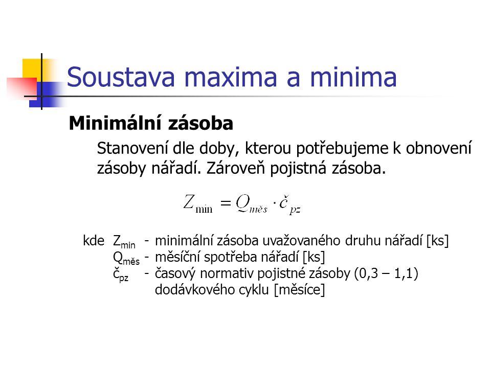 Soustava maxima a minima Minimální zásoba Stanovení dle doby, kterou potřebujeme k obnovení zásoby nářadí.