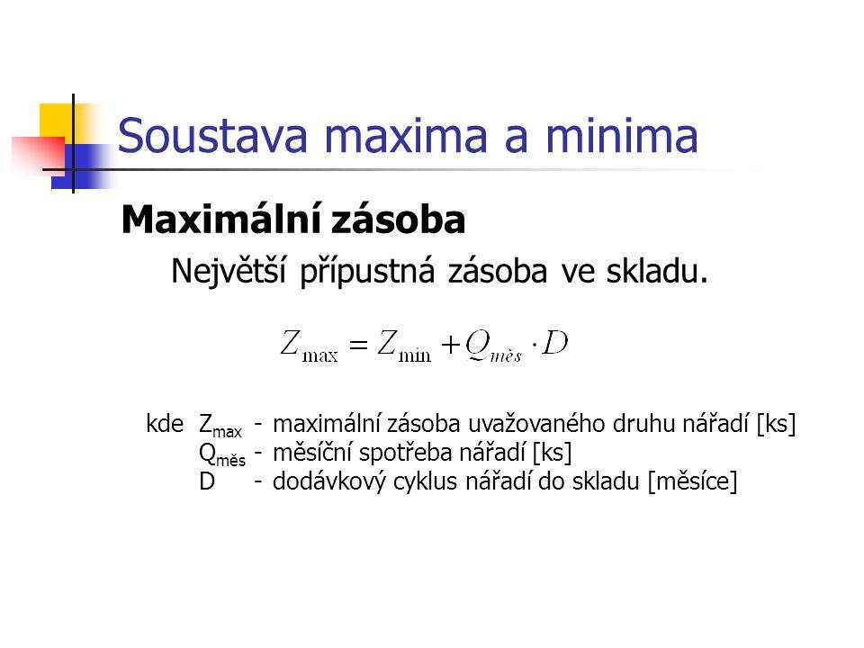 Soustava maxima a minima Maximální zásoba Největší přípustná zásoba ve skladu.