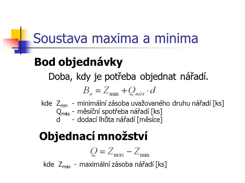 Soustava maxima a minima Bod objednávky Doba, kdy je potřeba objednat nářadí.