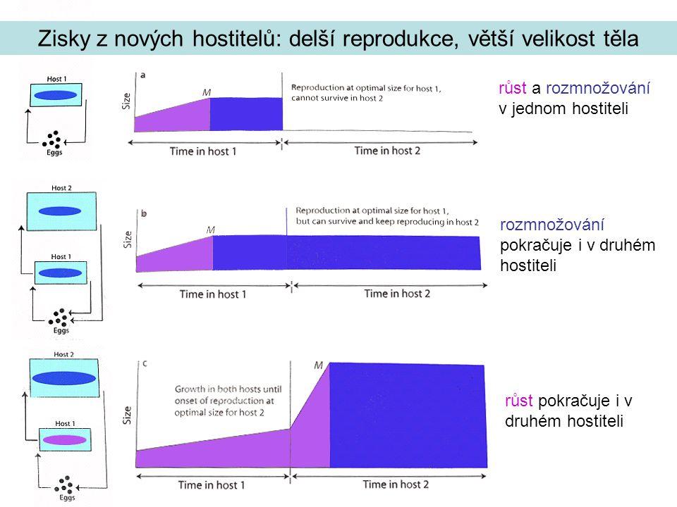Zisky z nových hostitelů: delší reprodukce, větší velikost těla růst a rozmnožování v jednom hostiteli rozmnožování pokračuje i v druhém hostiteli růst pokračuje i v druhém hostiteli