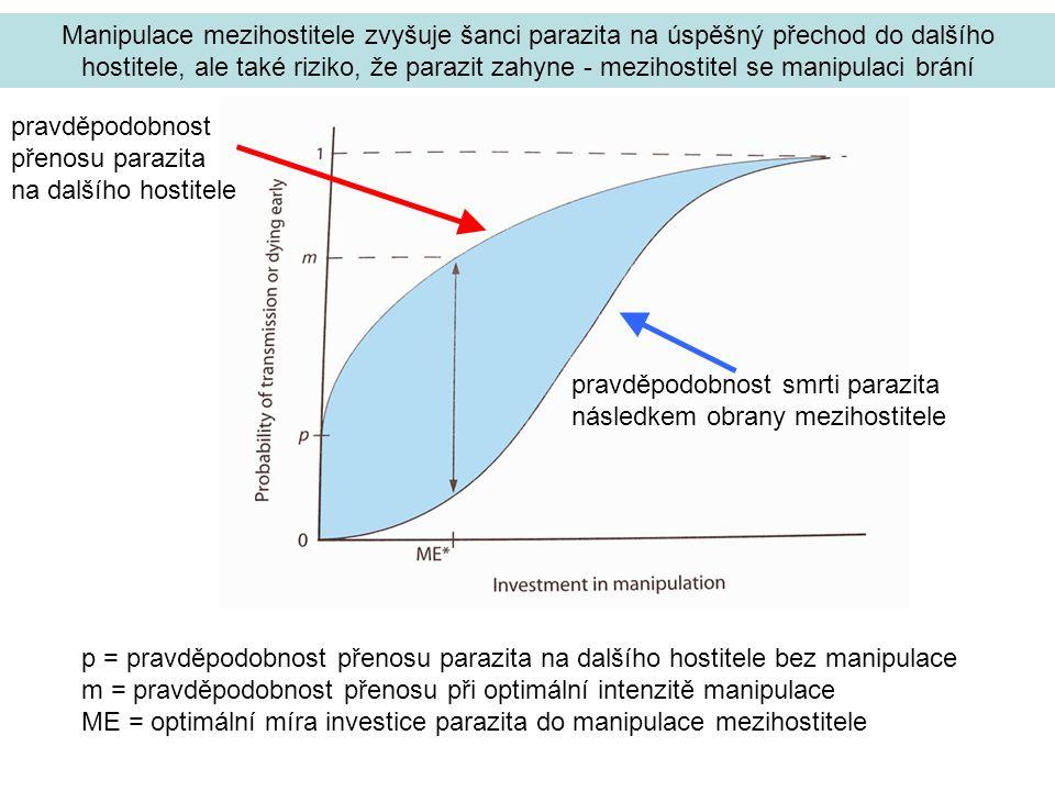 Manipulace mezihostitele zvyšuje šanci parazita na úspěšný přechod do dalšího hostitele, ale také riziko, že parazit zahyne - mezihostitel se manipulaci brání p = pravděpodobnost přenosu parazita na dalšího hostitele bez manipulace m = pravděpodobnost přenosu při optimální intenzitě manipulace ME = optimální míra investice parazita do manipulace mezihostitele pravděpodobnost smrti parazita následkem obrany mezihostitele pravděpodobnost přenosu parazita na dalšího hostitele