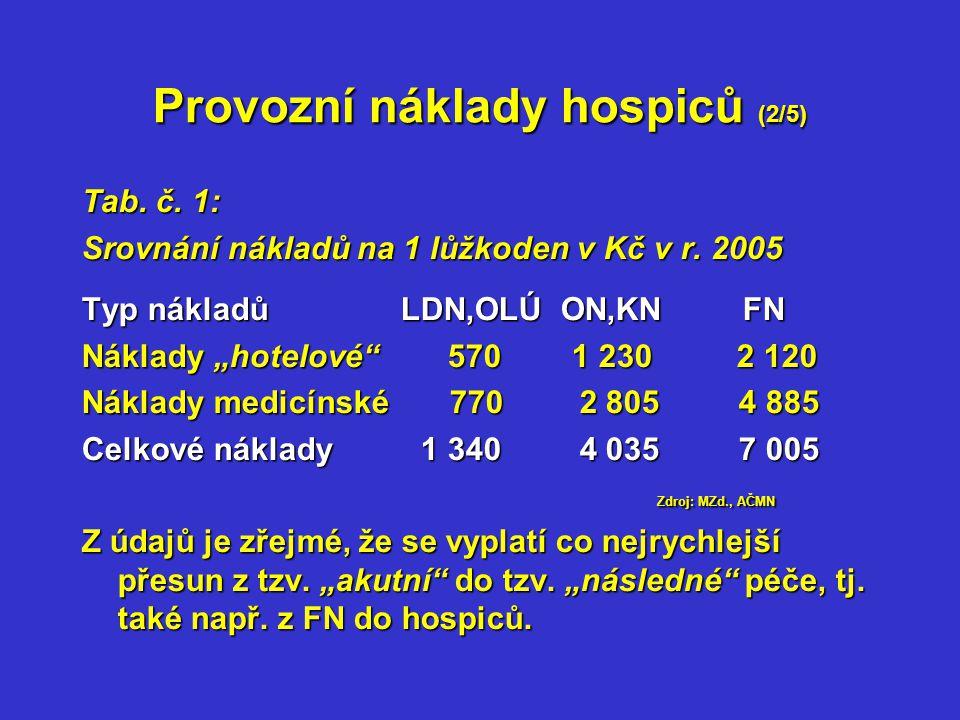 Provozní náklady hospiců (2/5) Tab. č. 1: Srovnání nákladů na 1 lůžkoden v Kč v r.