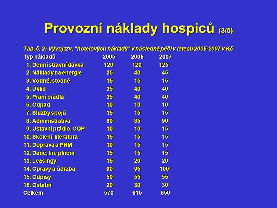 Provozní náklady hospiců (3/5) Tab. č. 2: Vývoj tzv.