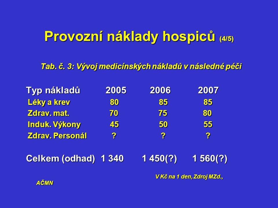 Provozní náklady hospiců (4/5) Tab. č.