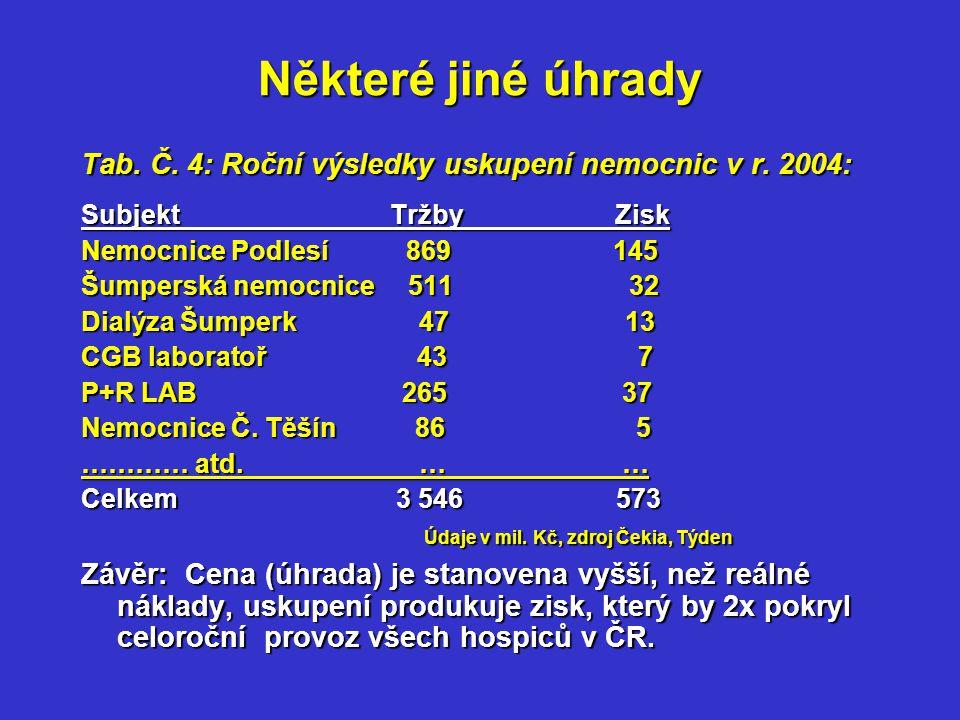 Některé jiné úhrady Tab. Č. 4: Roční výsledky uskupení nemocnic v r.