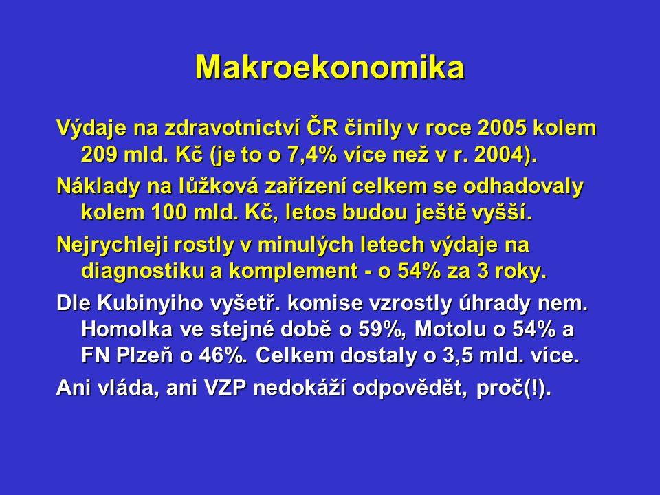 Makroekonomika Výdaje na zdravotnictví ČR činily v roce 2005 kolem 209 mld.