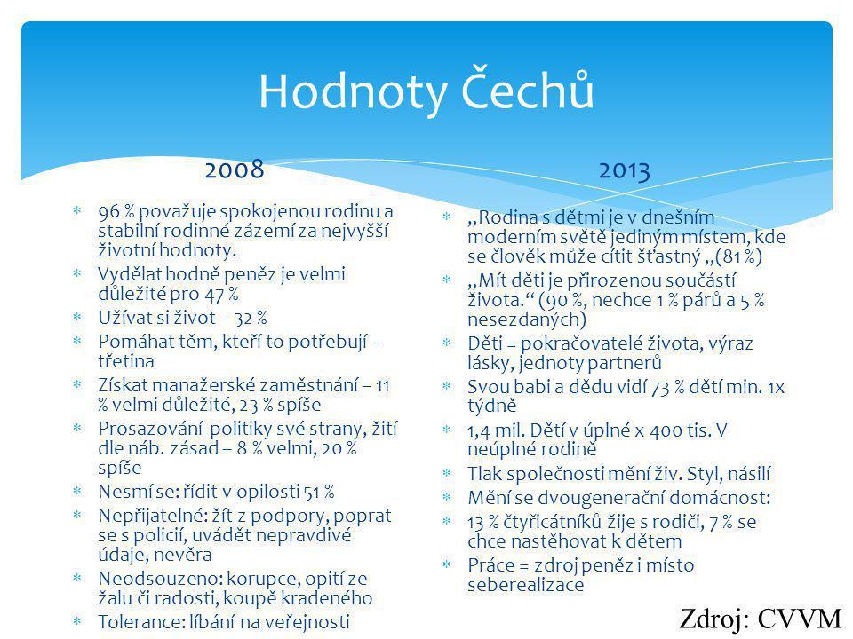 Hodnoty Čechů 2008  96 % považuje spokojenou rodinu a stabilní rodinné zázemí za nejvyšší životní hodnoty.  Vydělat hodně peněz je velmi důležité pr