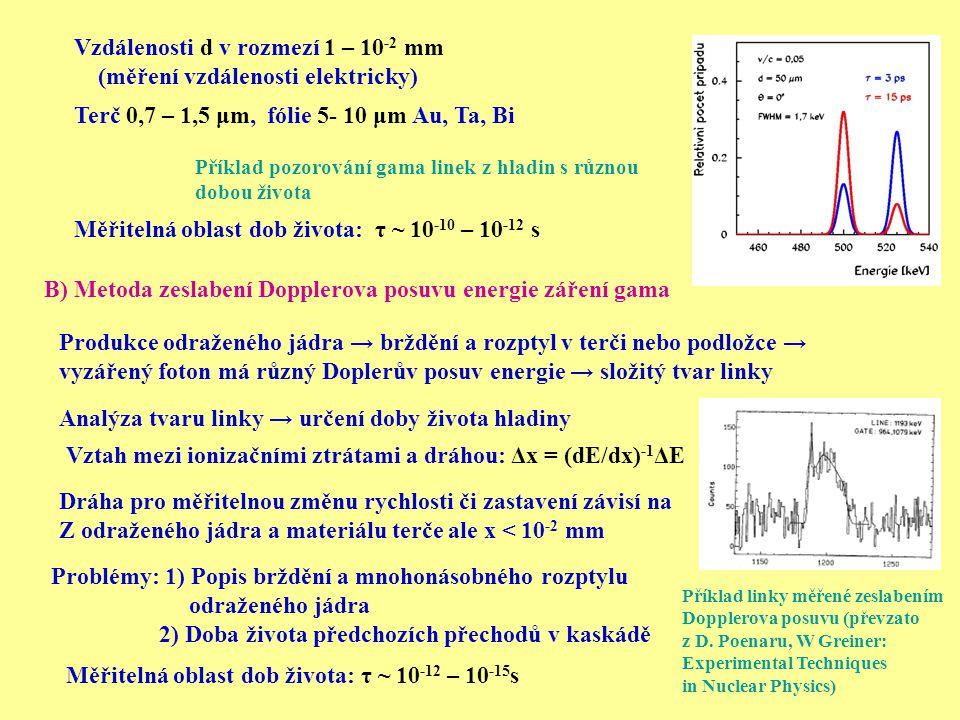 Měřitelná oblast dob života: τ ~ 10 -12 – 10 -15 s B) Metoda zeslabení Dopplerova posuvu energie záření gama Produkce odraženého jádra → brždění a roz