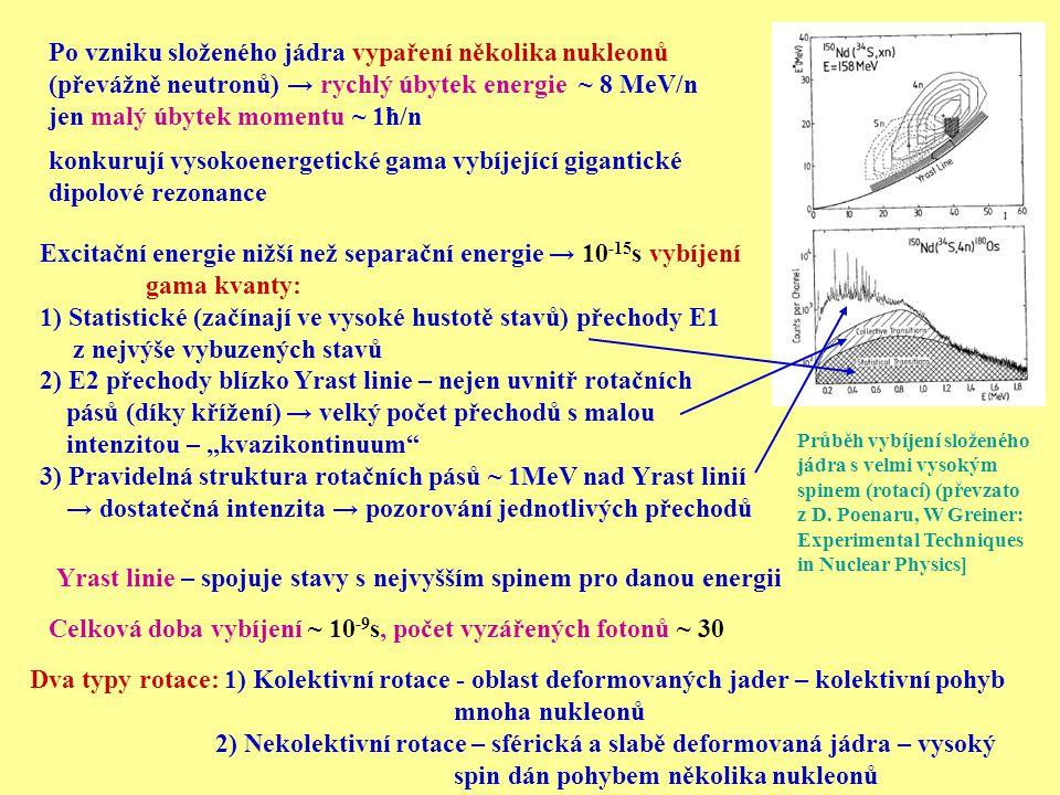 Yrast linie – spojuje stavy s nejvyšším spinem pro danou energii Po vzniku složeného jádra vypaření několika nukleonů (převážně neutronů) → rychlý úby