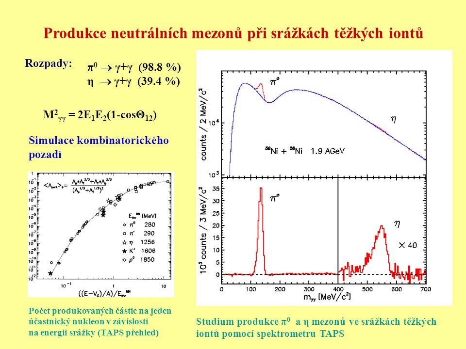 Produkce neutrálních mezonů při srážkách těžkých iontů π 0  γ+γ (98.8 %) η  γ+γ (39.4 %) Rozpady: M 2 γγ = 2E 1 E 2 (1-cosΘ 12 ) Simulace kombinator