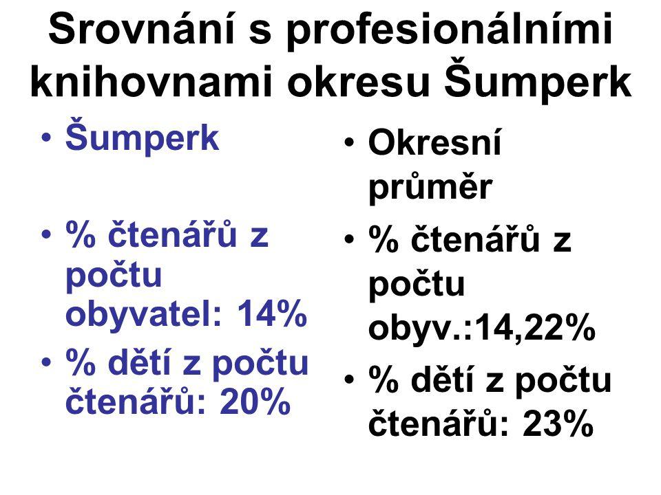Srovnání s profesionálními knihovnami okresu Šumperk •Šumperk •% čtenářů z počtu obyvatel: 14% •% dětí z počtu čtenářů: 20% •Okresní průměr •% čtenářů z počtu obyv.:14,22% •% dětí z počtu čtenářů: 23%