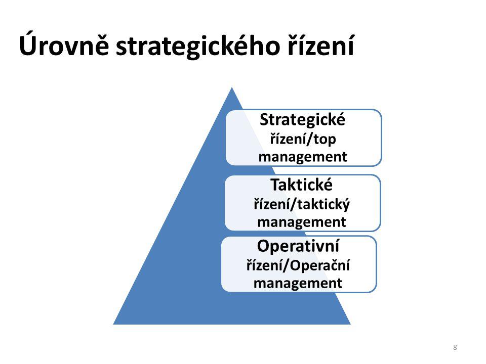 Kvalitní vedení = finanční plánování I.