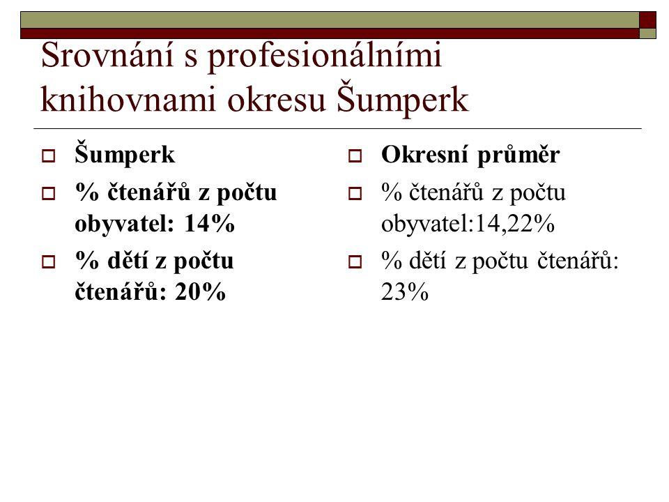 Srovnání s profesionálními knihovnami okresu Šumperk  Šumperk  % čtenářů z počtu obyvatel: 14%  % dětí z počtu čtenářů: 20%  Okresní průměr  % čtenářů z počtu obyvatel:14,22%  % dětí z počtu čtenářů: 23%