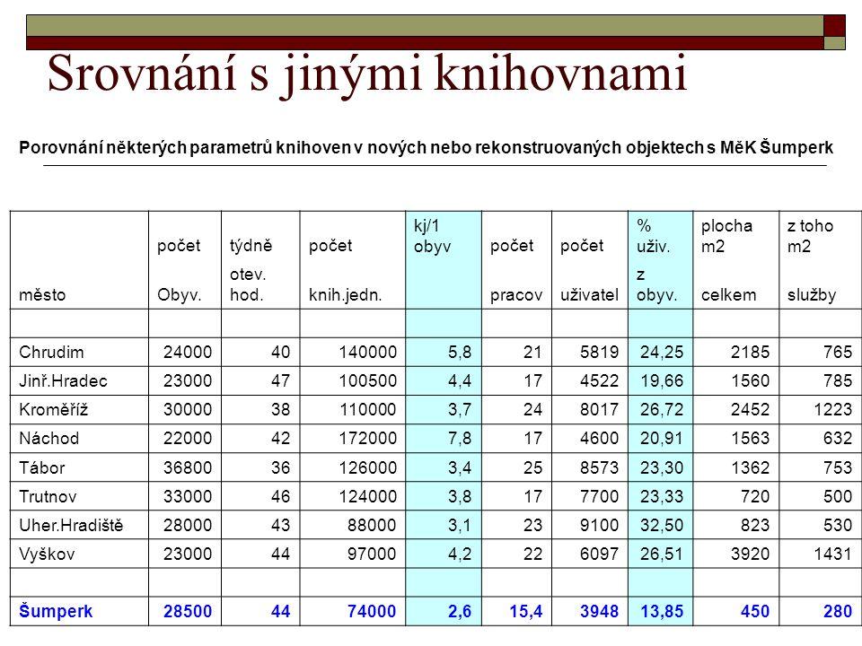 Srovnání s jinými knihovnami Porovnání některých parametrů knihoven v nových nebo rekonstruovaných objektech s MěK Šumperk počettýdněpočet kj/1 obyvpočet % uživ.