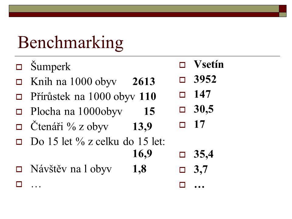 Benchmarking  Šumperk  Knih na 1000 obyv 2613  Přírůstek na 1000 obyv 110  Plocha na 1000obyv 15  Čtenáři % z obyv 13,9  Do 15 let % z celku do 15 let: 16,9  Návštěv na l obyv 1,8  …  Vsetín  3952  147  30,5  17  35,4  3,7  …