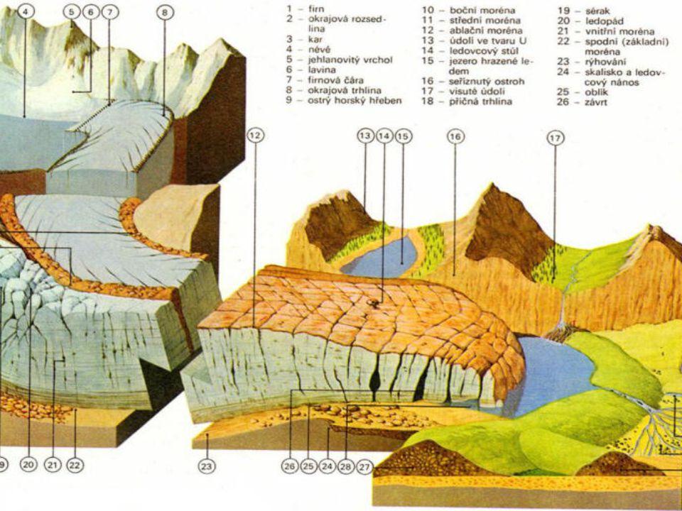 Horské ledovce lze dále dělit do několika typů: údolní ledovec, dendritický ledovec, karový ledovec, malaspinský (úpatní, piedmontní) ledovec, norský typ ledovce.