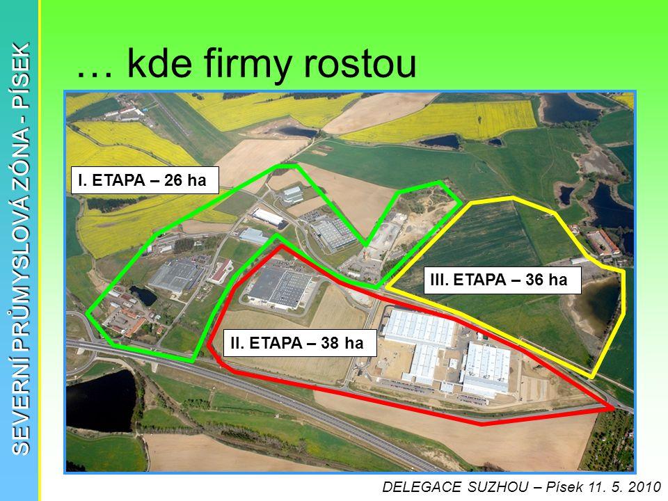 … kde firmy rostou SEVERNÍ PRŮMYSLOVÁ ZÓNA - PÍSEK II. ETAPA – 38 ha III. ETAPA – 36 ha I. ETAPA – 26 ha DELEGACE SUZHOU – Písek 11. 5. 2010