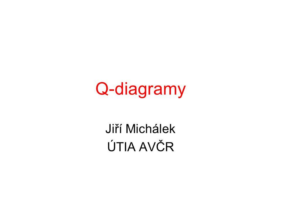 Q-diagramy pro individuální hodnoty 1.Konstrukce technických regulačních mezích pro parametr polohy je založena na statistice, parametry dány Q i (X i ) = (X i – μ 0 )/σ 0 2.Konstrukce přirozených regulačních mezí pro parametr polohy je založena na statistice, parametry odhadovány Q i (X i ) = Φ -1 (t i-1 [√(i-1)/i(X i – Xbar i-1 )/s i-1 ], s i je odvozeno od klouzavého rozpětí R i = X i -X i-1