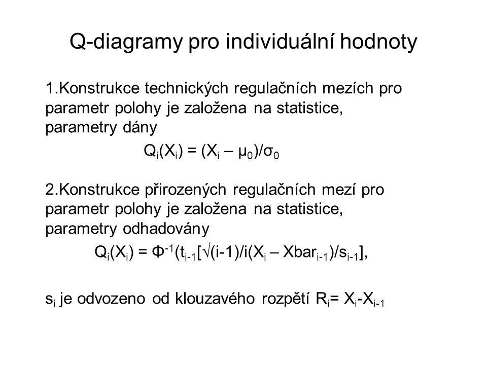 Q-diagramy pro individuální hodnoty 1.Konstrukce technických regulačních mezích pro parametr polohy je založena na statistice, parametry dány Q i (X i