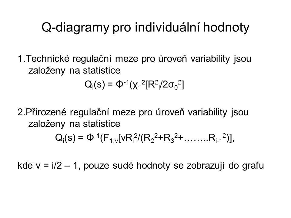 Q-diagramy pro individuální hodnoty 1.Technické regulační meze pro úroveň variability jsou založeny na statistice Q i (s) = Φ -1 (χ 1 2 [R 2 i /2σ 0 2