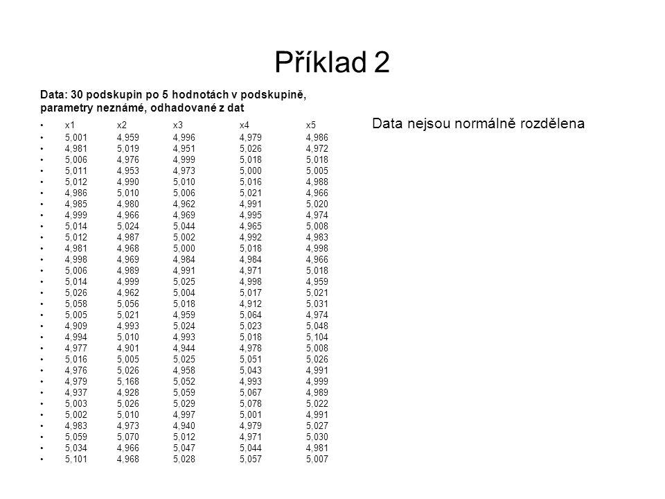 Příklad 2 Data: 30 podskupin po 5 hodnotách v podskupině, parametry neznámé, odhadované z dat •x1 x2x3x4x5 Data nejsou normálně rozdělena •5,001 4,959