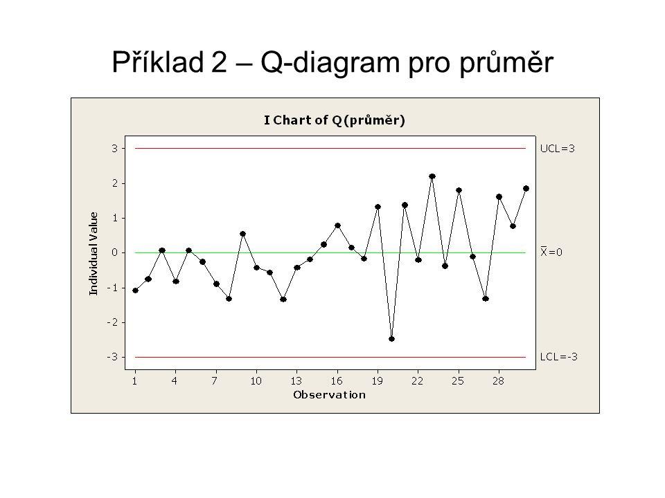Příklad 2 – Q-diagram pro průměr