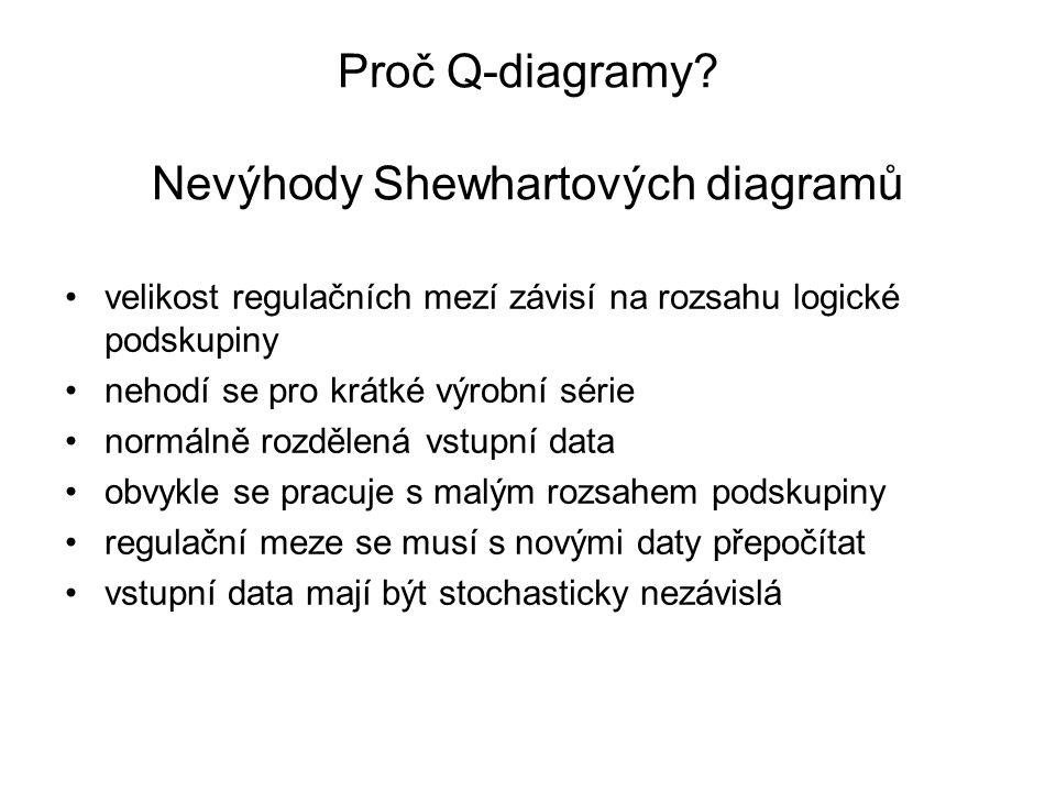 Proč Q-diagramy? Nevýhody Shewhartových diagramů •velikost regulačních mezí závisí na rozsahu logické podskupiny •nehodí se pro krátké výrobní série •