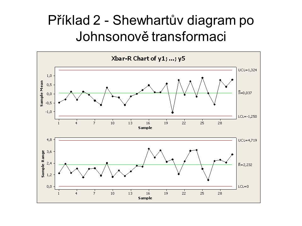 Příklad 2 - Shewhartův diagram po Johnsonově transformaci