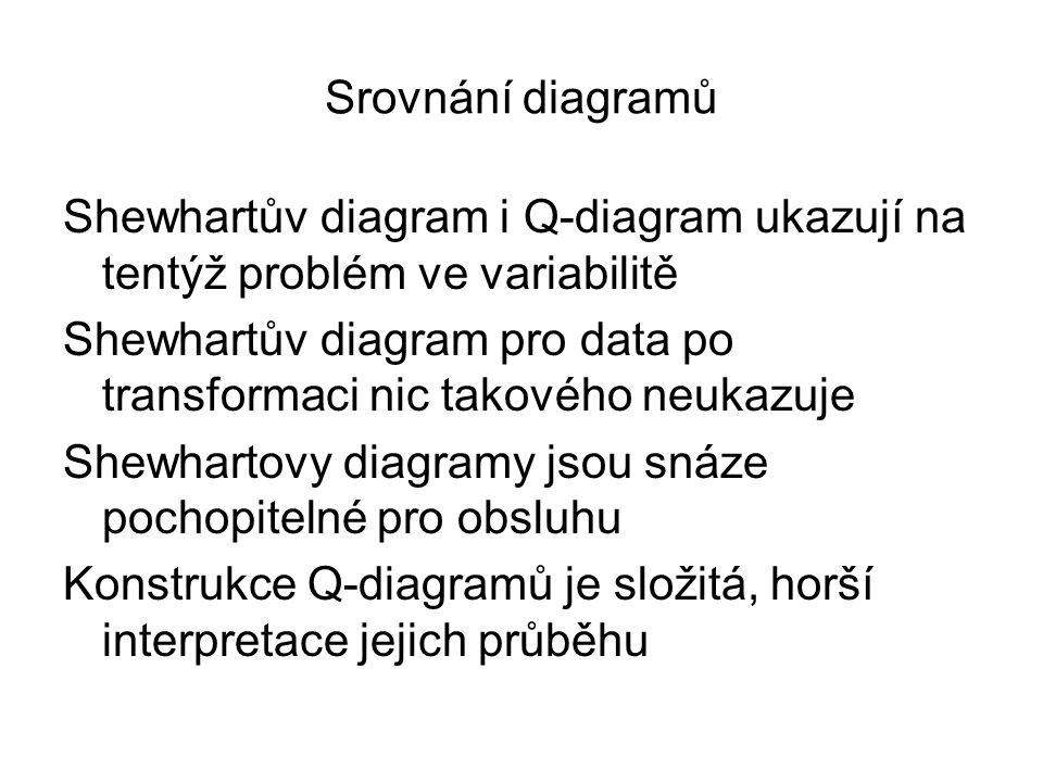 Srovnání diagramů Shewhartův diagram i Q-diagram ukazují na tentýž problém ve variabilitě Shewhartův diagram pro data po transformaci nic takového neu