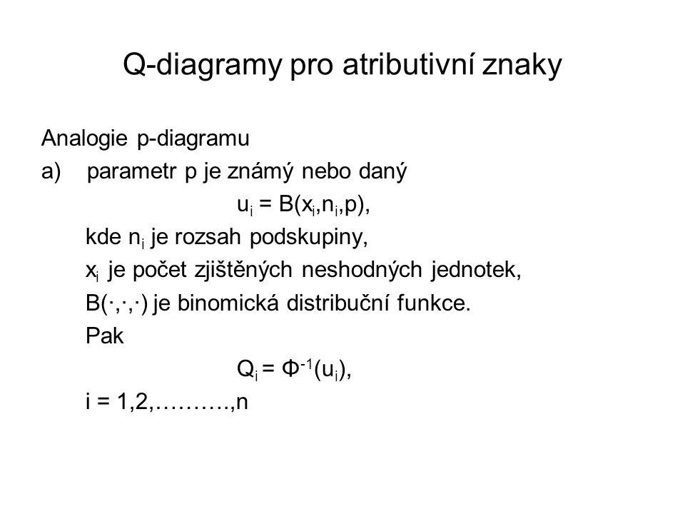 Q-diagramy pro atributivní znaky Analogie p-diagramu a)parametr p je známý nebo daný u i = B(x i,n i,p), kde n i je rozsah podskupiny, x i je počet zj