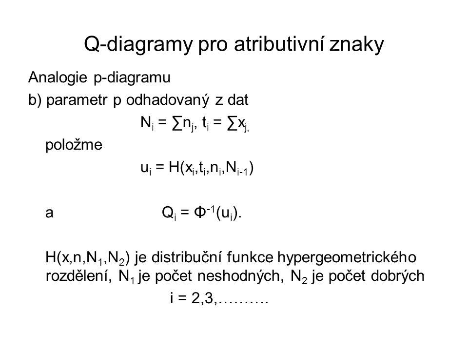Q-diagramy pro atributivní znaky Analogie p-diagramu b) parametr p odhadovaný z dat N i = ∑n j, t i = ∑x j, položme u i = H(x i,t i,n i,N i-1 ) a Q i