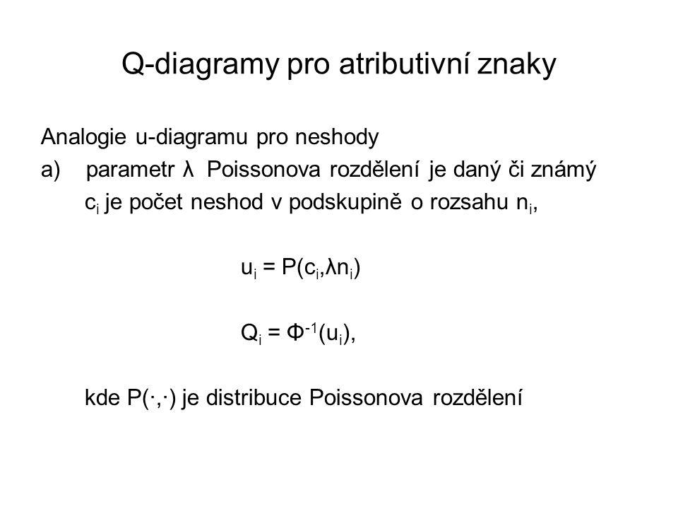 Q-diagramy pro atributivní znaky Analogie u-diagramu pro neshody a)parametr λ Poissonova rozdělení je daný či známý c i je počet neshod v podskupině o