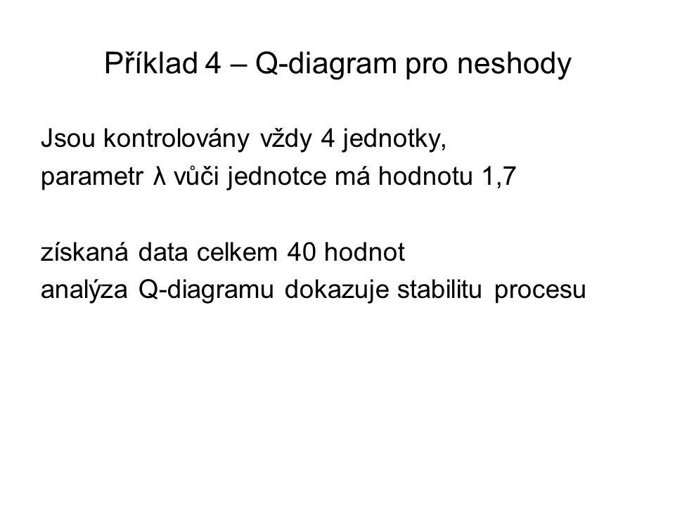 Příklad 4 – Q-diagram pro neshody Jsou kontrolovány vždy 4 jednotky, parametr λ vůči jednotce má hodnotu 1,7 získaná data celkem 40 hodnot analýza Q-d