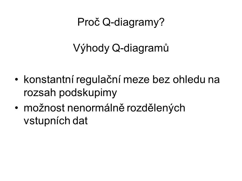 Proč Q-diagramy? Výhody Q-diagramů •konstantní regulační meze bez ohledu na rozsah podskupimy •možnost nenormálně rozdělených vstupních dat