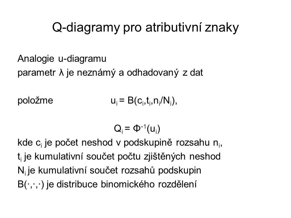 Q-diagramy pro atributivní znaky Analogie u-diagramu parametr λ je neznámý a odhadovaný z dat položme u i = B(c i,t i,n i /N i ), Q i = Φ -1 (u i ) kd